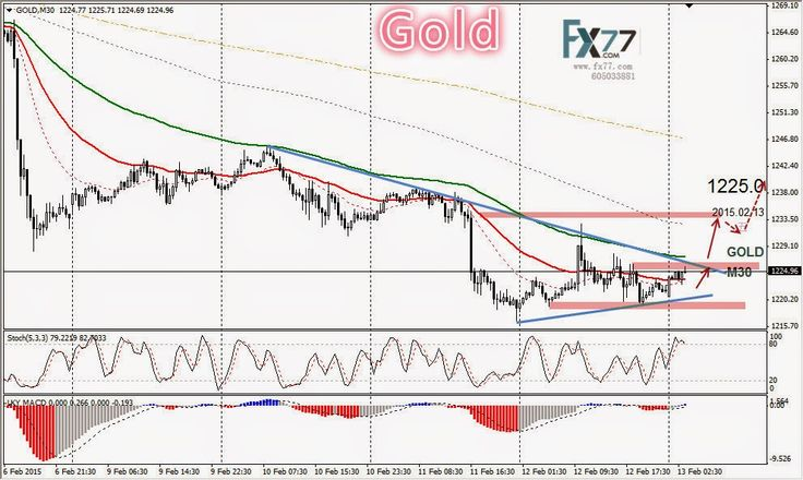 Daily Analysis from FX77 Binary Option: Technical Analysis from FX77 OPTION, 13/02/2015