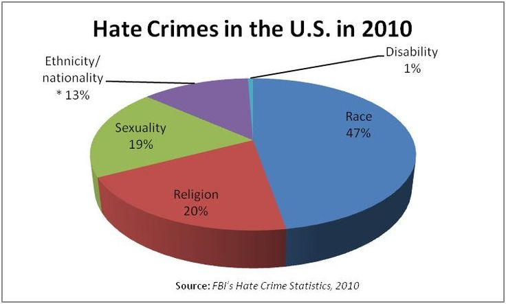 "June 11, 1993 The U.S. Supreme Court ruled that people who commit ""hate crimes"" motivated by bigotry may be sentenced to extra punishment."