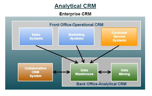 Analytical CRM#Enterprise CRM # analytical CRM #front office operational CRM #back office analytical CRM
