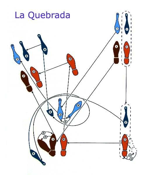 """""""Salida simple"""" one of the steps of the tango. This site if quite informative as to tango steps, music, places, etc."""