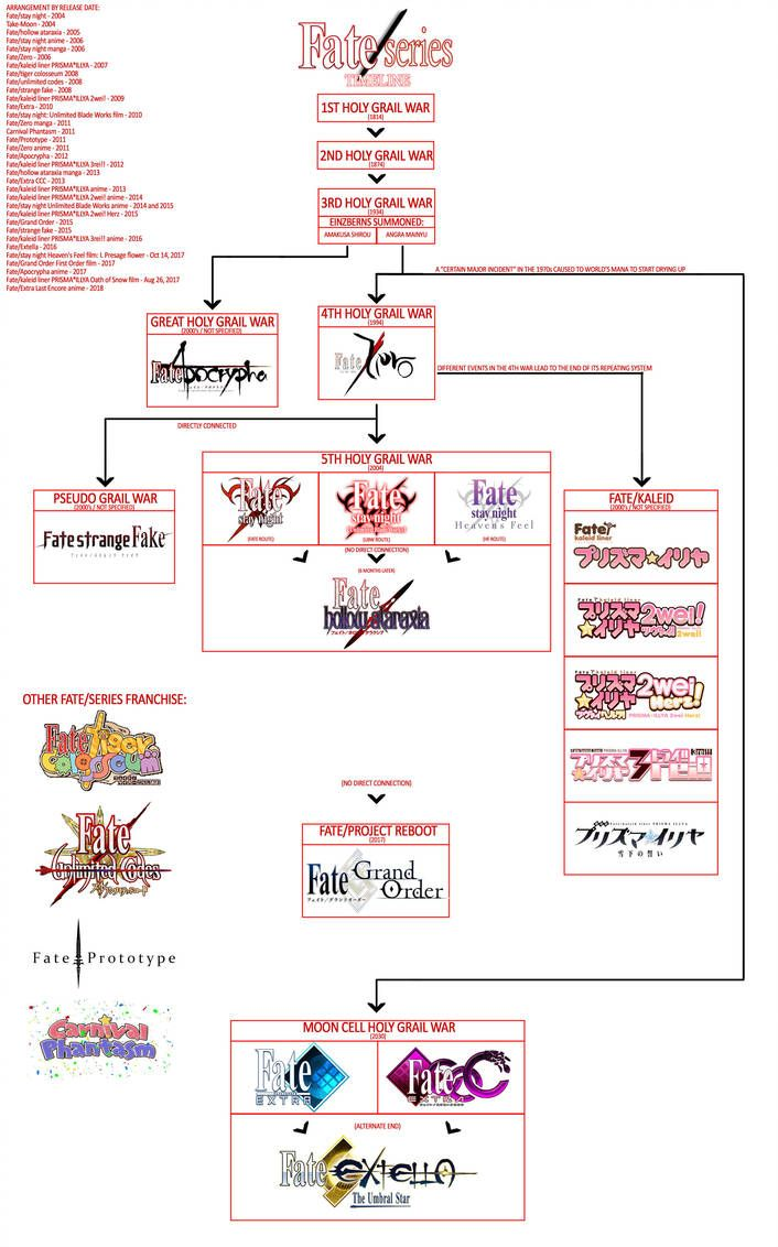 Timeline of Fate/Series by KuroShiniKami Fate stay night