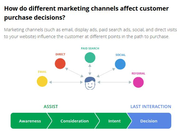 How do different – digital – marketing channels affect customer decisions – The Customer Journey to Online Purchase