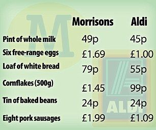Morrisons vs Aldi price war.
