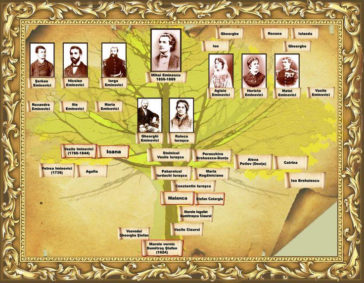 arborele-genealogic-eminescu.jpg (1600×1244)