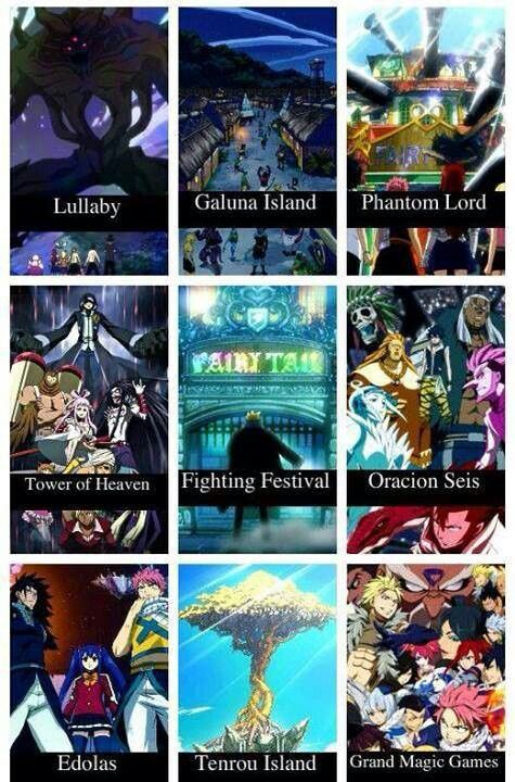 Arcs of Fairy Tail