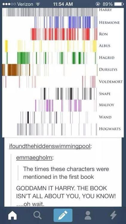 The Dursleys fade out and are replaced by Harry's new family, Ron and Hermione