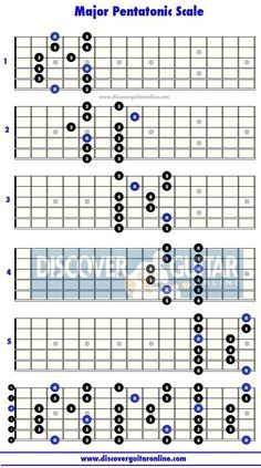 how to play guitar solos using scales