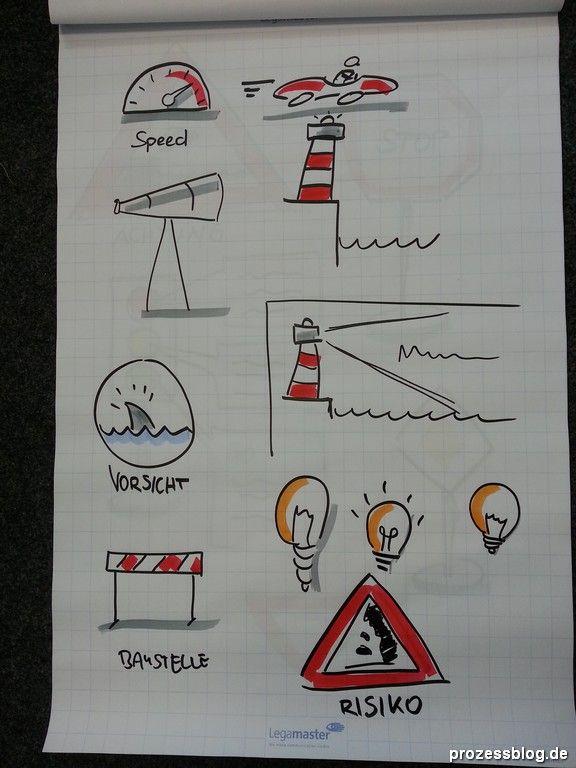 Visualisieren am Flipchart | Prozessblog