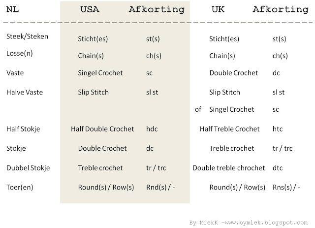Duidelijke Nederlandse uitleg over haken met de Engelse vertaling van steken