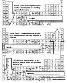 A brief periodic table trends activity for high school and genchem college students to learn about the 5 trends of the periodic table: ionization energy, electron affinity, metallic character, atomic radius, and electronegativity.