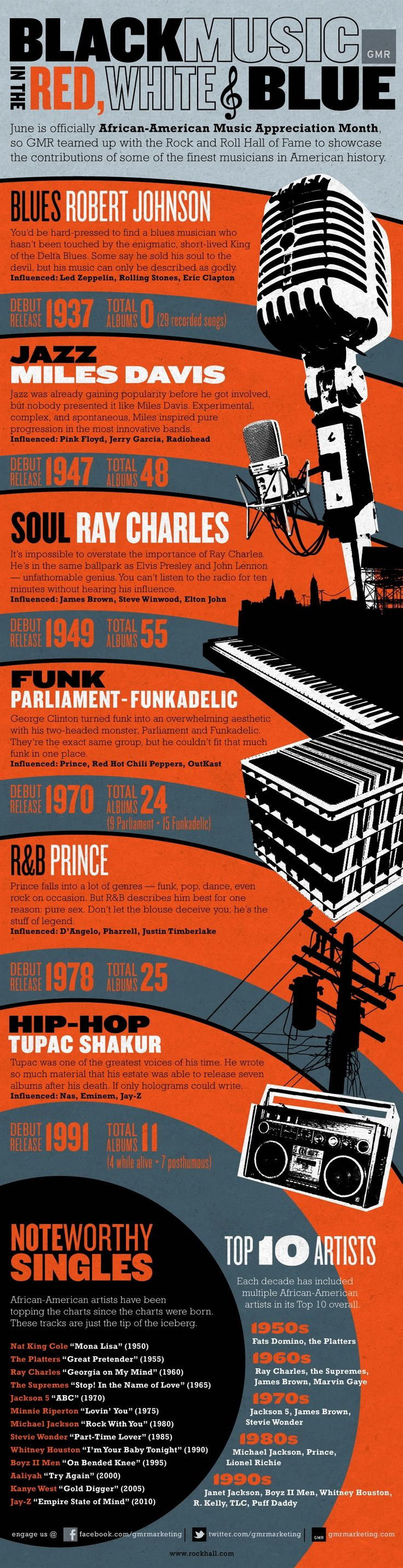 Nice blogpost about Infographic: The Living Legacy of African American Music by Infographics Archive