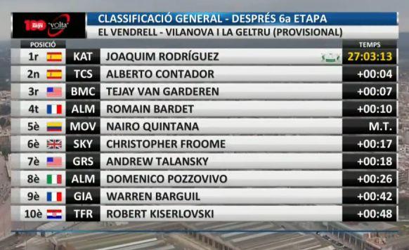 TOP 10 de la Clasificación Gneneral tras 6 etapas #VoltaCatalunya
