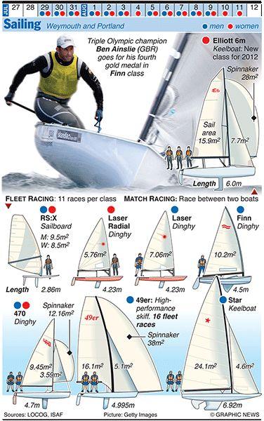 Deportes náuticos olímpicos #infografia #navegación http://jaloque.com/