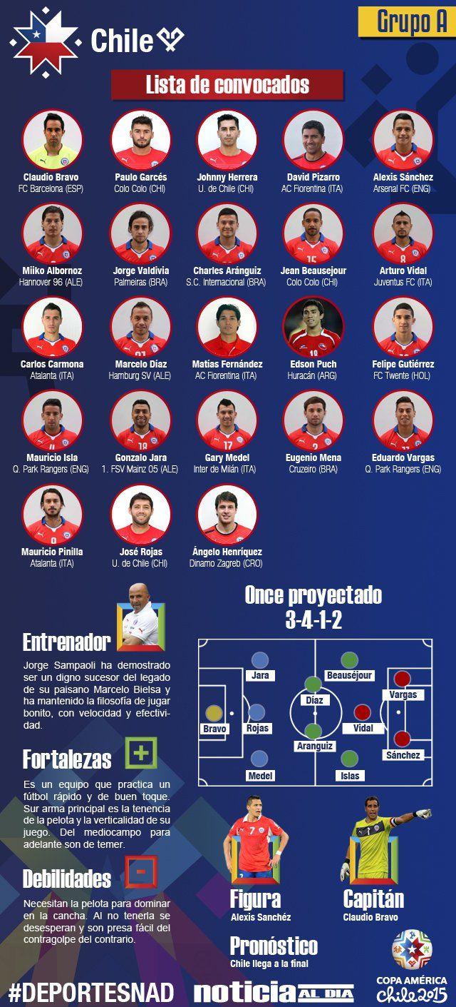 Copa América 2015: Chile