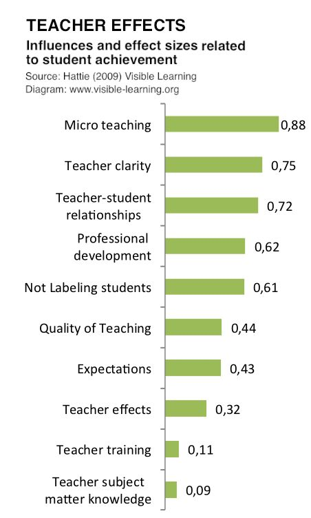 teacher related factors of sophomore students' achievement The relation between teacher-related factors and student mathematics to what extent does the relation between student level factors and math achievement vary by.