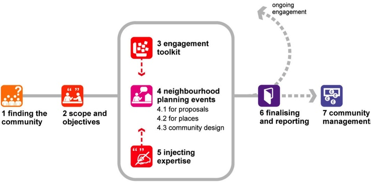 Urban Design London's Guide to community engagement in the UK Neighbourhood Planning Process