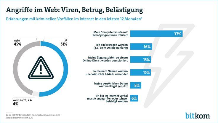 Die Hälfte (51 Prozent) der Internetnutzer in Deutschland ist in den vergangenen zwölf Monaten Opfer von Cyber-Kriminalität geworden. Das geht aus einer aktuellen repräsentativen Umfrage im Auftrag des Digitalverbands Bitkom unter 1.009 Internetnutzern hervor.