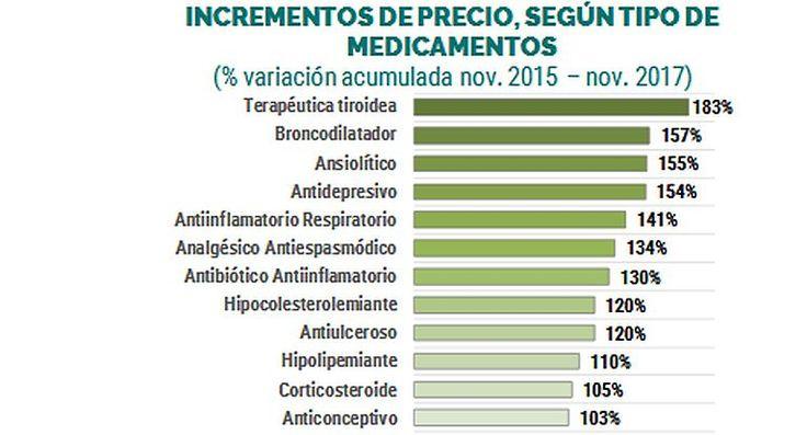 #Los precios de los medicamentos se duplicaron en los últimos dos años - Ambito.com: Ambito.com Los precios de los medicamentos se…