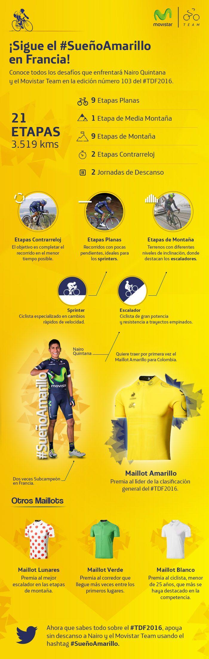 Nuestro colombiano Nairo Quintana, asume la competencia de ciclismo más grande de la historia con valentía y mucho talento. Mira a todo lo que se enfrenta para cumplir el #SueñoAmarillo #TDF2016