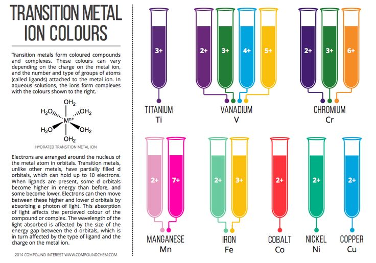 the chemistry of blood colours Chemistry 201 qualitative analysis introduction  iron(iii) solution is mixed with a colorless thiocyanate (scn –) solution the blood red ferric thiocyanate.