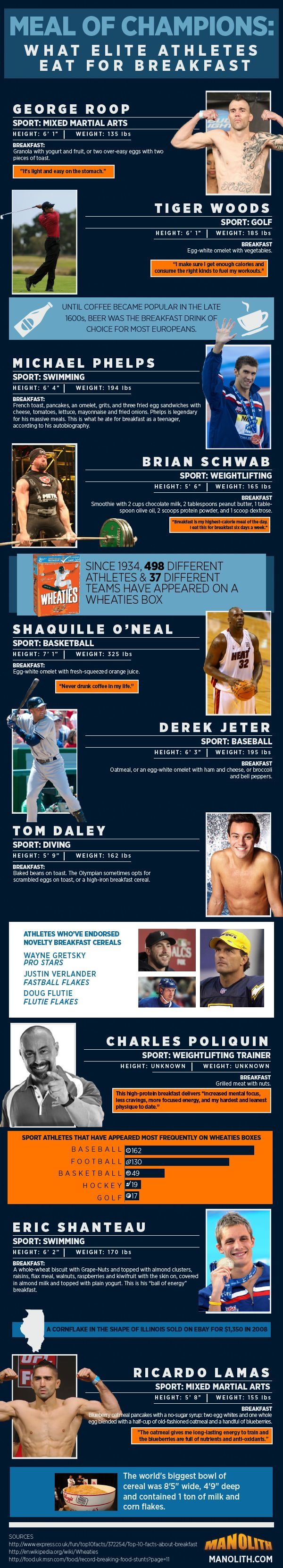 You won't believe what Michael Phelps can pack away at breakfast time! Meal of Champions: What Athletes Eat for Breakfast #infographic