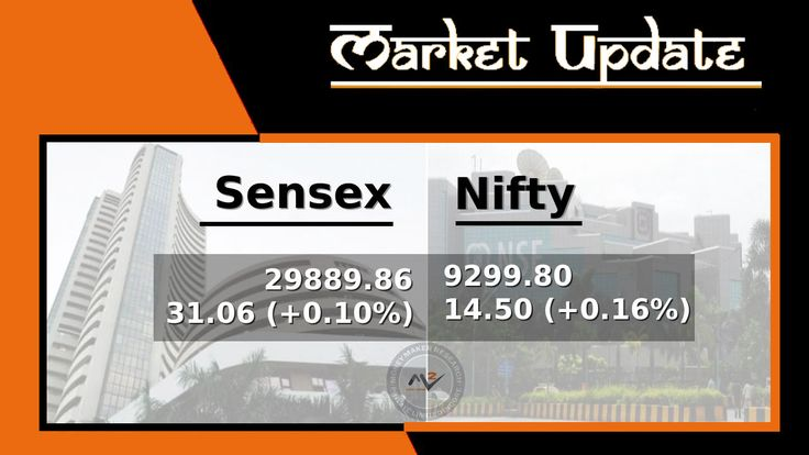 #Equity Benchmark indices opened in the green, tracking positive global cues, with the Street seeing a quarter percent uptick. ICICI Bank, Asian Paints and cement stocks Ambuja Cements and ACC gained the most on both indices, while HDFC and Wipro lost the most. The #Indian #Rupee gained in the early trade on Monday. It has opened higher by 10 paise at 64.27 per dollar versus Friday's close 64.37. #MoneyMakerResearch