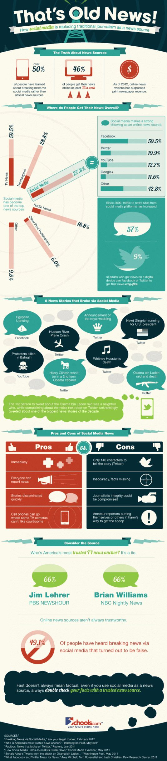 Social Media Replacing Traditional Journalism Inforgraphic