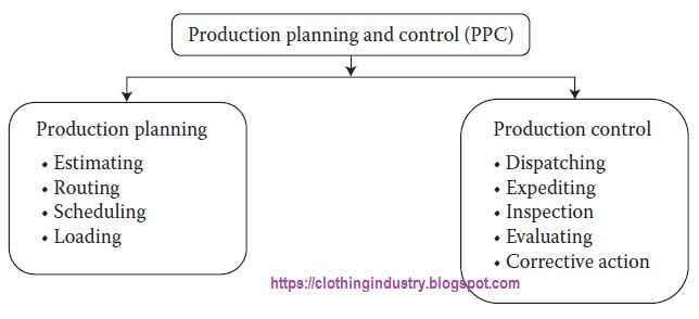 Flow Chart Of PreProduction Meeting  Production Planning