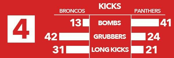 4. Panthers Go High, Broncos Go Low  Recent results aren't the only thing that's different between the Broncos and the Panthers - their kicking games are also completely different.  The Panthers have put up more than twice as many bombs as the Broncos who focus more on shorter kicks and grubbers to get past the defensive line.  Brisbane also attempt a lot more longer kicks to find space so it will be interesting to see which kicking game will be more effective on Thursday night.