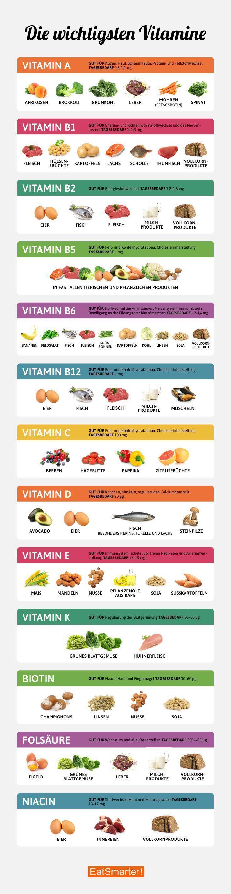 Die wichtigsten Vitamine im Überblick