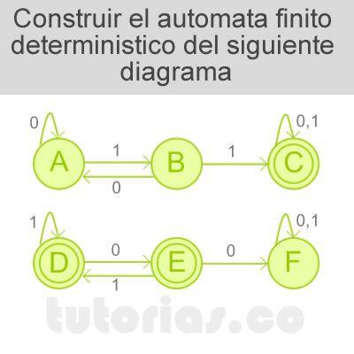 http://tutorias.co/automata-finito-deterministico-subhilera-11-o-00/