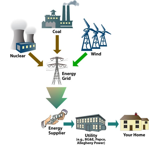 17 best images about Energy diagrams on Pinterest