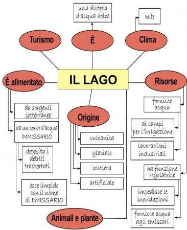 IL LAGO - MAPPA COMPLETA