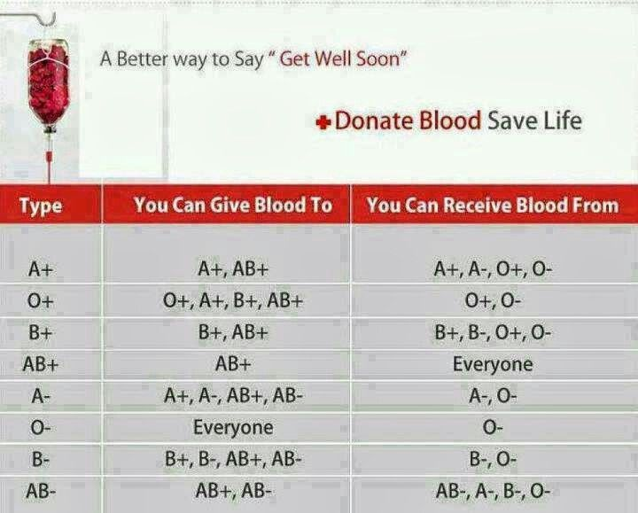 donating blood types donations plasma