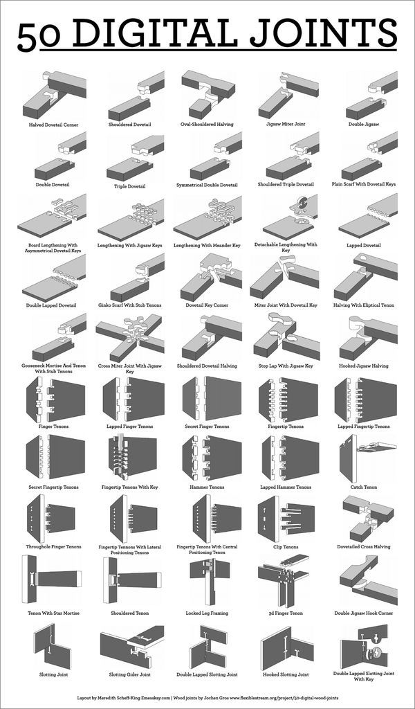 Jochen Gross made this wonderful compilation of digital wood joints under CC license (various CAD files also available to download on his site). I wanted to be able to look at them all at once at marvel at their beauty, so I whipped up this poster-format visual reference. It's under CC non-commercial share-alike license. Large .PNG here and downloadable PDF below. Enjoy!edit: in case you don't have access to a plotter or other large-format printer, I've put it up on Society5 print-on-demand…