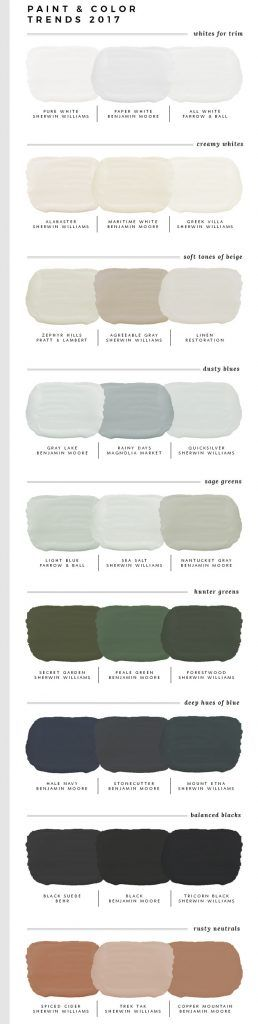 2017 Paint Color Trends. White Paint Color Trends: Pure White Sherwin Williams. Paper White Benjamin Moore. All White Farrow and Ball. Creamy Paint Color Trends: Alabaster Sherwin Williams. Maritime White Benjamin Moore. Greek Villa Sherwin Williams. Beige Paint Color Trends: Zephyr Hills Pratt and Lambert. Agreeable Gray Sherwin Williams. Linen Restoration Hardware. Light Blue Paint Color Trends: Gray Lake Benjamin Moore. Rainy Days Magnolia Market. Quicksilver Sherwin Williams. Sage Green…