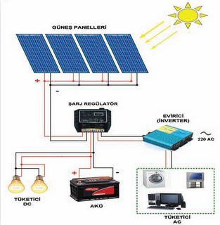 Geleceğinizin Yatırımı : Konut ve İş Yerleri  İçin Elektrik Üretim Sistemle...