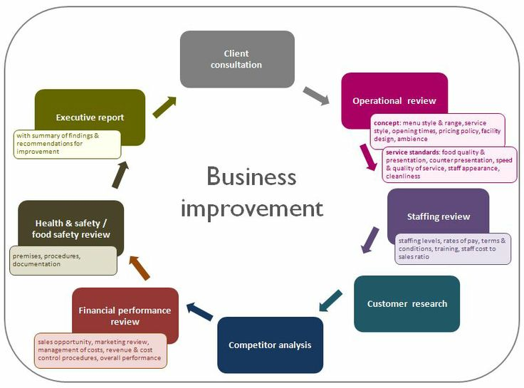 improve own performance in a business 3 ways to improve employee performance management at your organization   own goals and are provided with regular performance check-ins to evaluate   and modify those expectations to suit shifting business conditions.