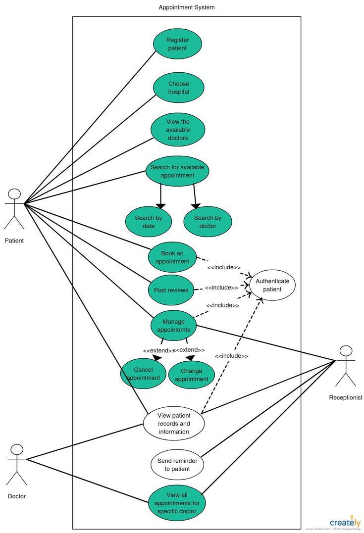 Use Case Diagram Of Appointment System