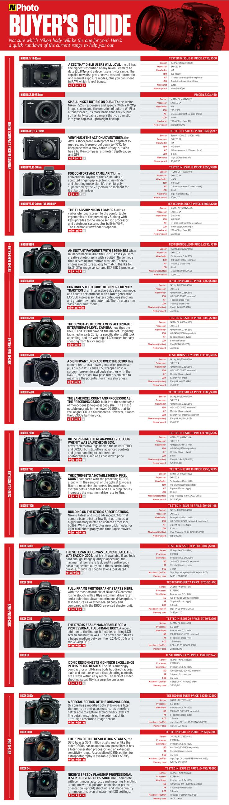 Which Nikon DSLR should you buy? Download our free buyer's guide!