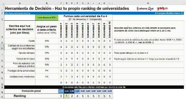 Cómo elegir una universidad, haz tu propio ranking  Y Ahora Qué