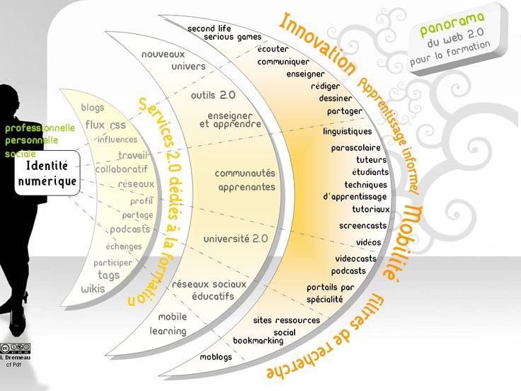 panorama du web 2.0 pour la formation et l'éducation