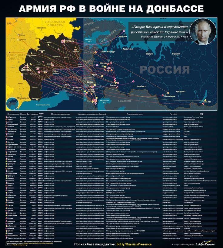 Профессиональная российская армия в Украине. Исследование и инфографика - Inform Napalm