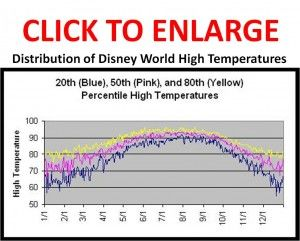 Wondering how hot it might be during the week(s) you're planning to visit Disney World? This helpful chart will give you an idea of temperature ranges by month.