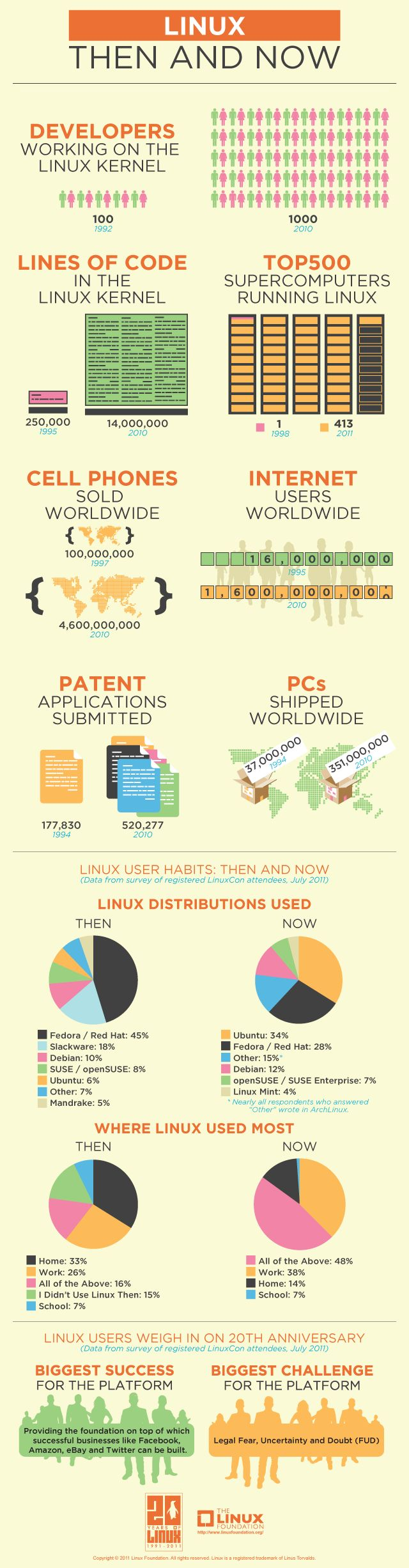 Linux: Then & Now. Our infographic helping to celebrate 20 years of Linux. Created August 2011.