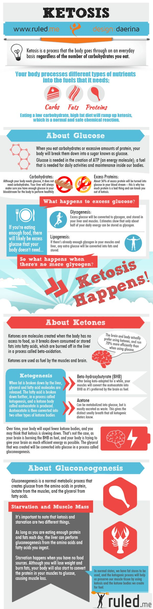 Ketosis Infographic / #lowcarb shared on https://facebook.com/lowcarbzen