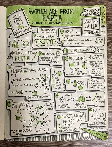 "Sketchnotes from Ladies That UX London ""Design and Gender"" Women Are From Earth: Gender and Software Design - Dr Simone Stumpf (drawn by Makayla Lewis) 
