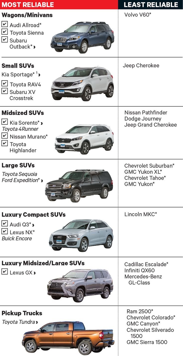 New ranking the most and least reliable new cars consumer reportsminivanpickup