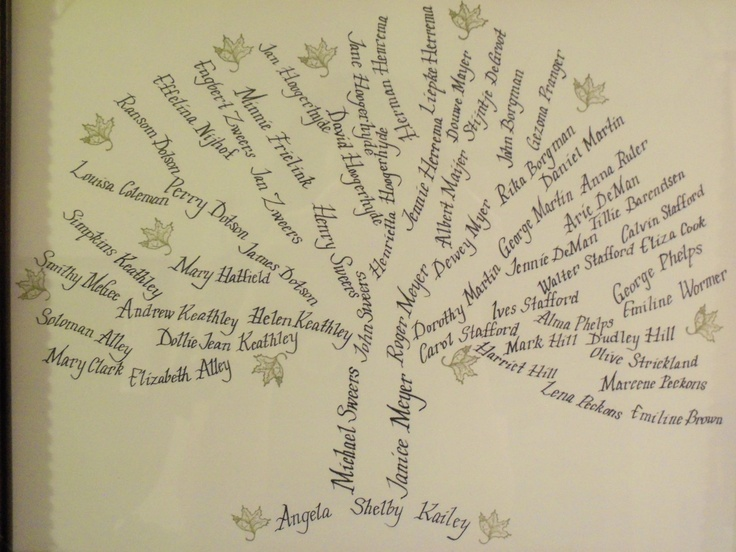 Custom family tree calligraphy artwork from the loved lamb
