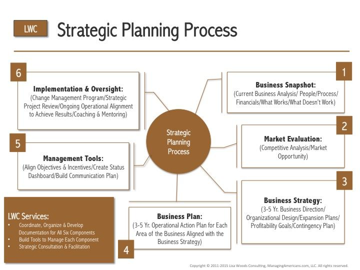 Business strategic planning process pdf | micolwind